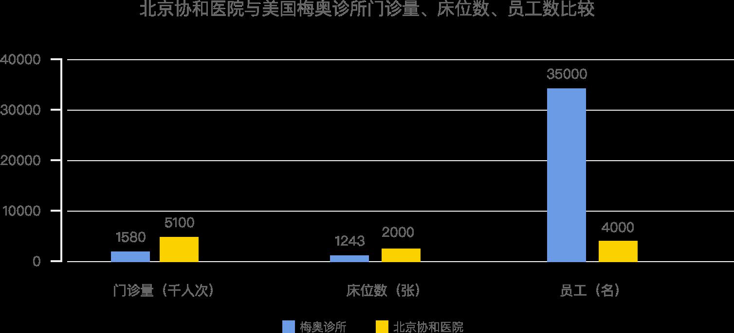 中美医院门诊量与医护配比差异